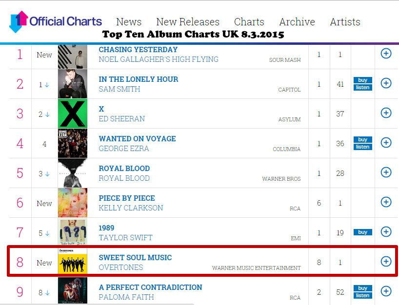 """Sweet Soul Music"" auf Platz 8 in den UK Charts"